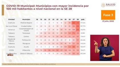 Información sobre los municipios con mayor incidencia de casos de COVID-19 en las últimas semanas (Foto: SSA)