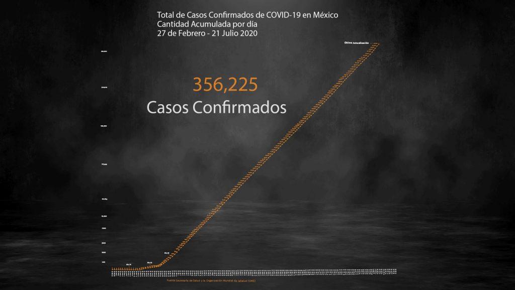 Coronavirus en México: más de 40,000 muertes y 356,255 infecciones