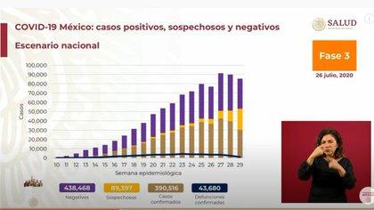 El Ministerio de Salud presentó el progreso del coronavirus en México (Foto: captura de pantalla)