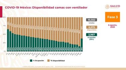 Ocupación de camas con ventilador en todo el país (Foto: SSA)