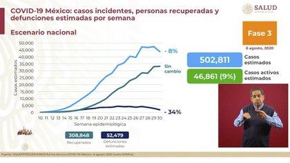 Más de 300.000 personas se han recuperado del virus SARS-CoV-2 (Foto: SSA)