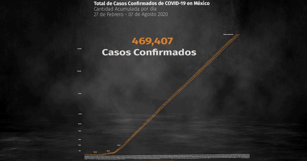Coronavirus en México: muertes ascienden a 51,311 e infecciones a 469,407