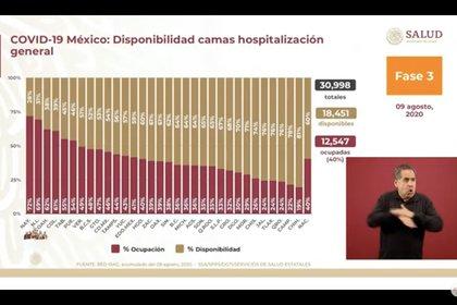 Esta es la disponibilidad de camas de hospital general en México a partir del domingo 9 de agosto de 2020 (Foto: SSa)