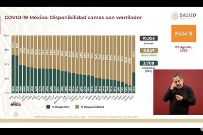 Esta es la disponibilidad de camas con ventilador en México hasta el domingo 9 de agosto de 2020 (Foto: SSa)