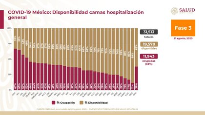 Ocupación de camas de cuidados generales en todo México (Foto: SSA)