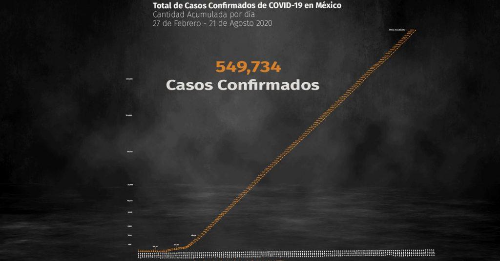 Coronavirus en México: hay 59,610 muertes y 549,734 contagios