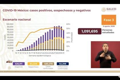 El panorama general de la epidemia de COVID-19 en México al domingo 9 de agosto de 2020 (Foto: SSa)